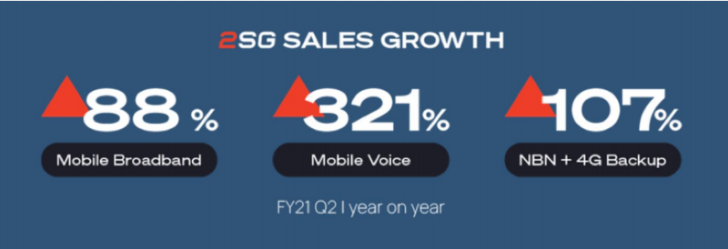 2SG's sales growth was strong across its new and existing wholesale product suite in the December quarter.