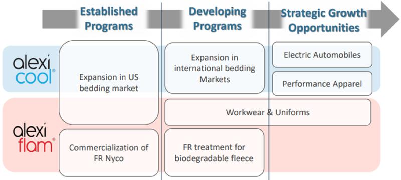 Strategic Plan: FY2020 to FY 2023
