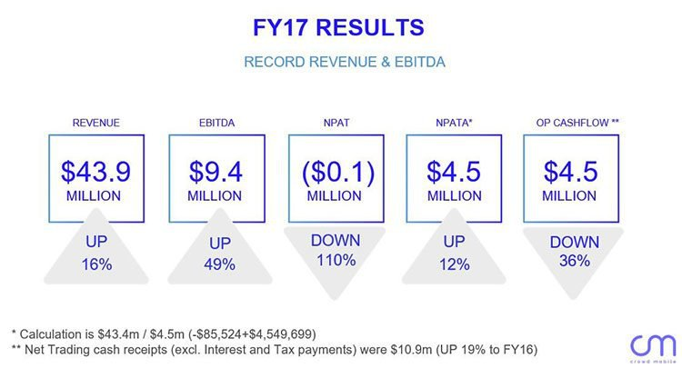 Crowd mobile financial year results