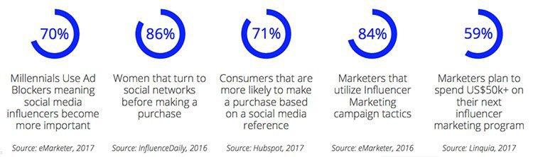 Crowd mobile influencer marketing