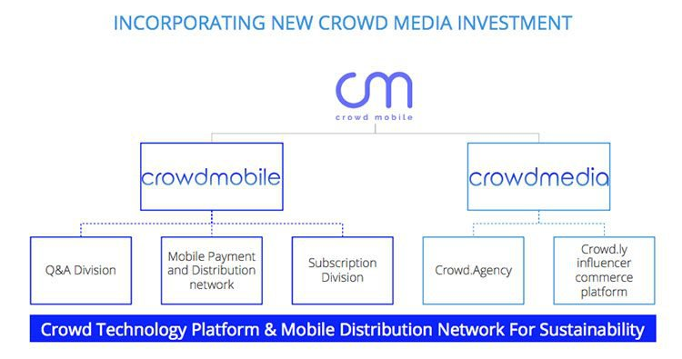 Crowd mobile media