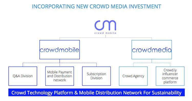 Crowd mobile media