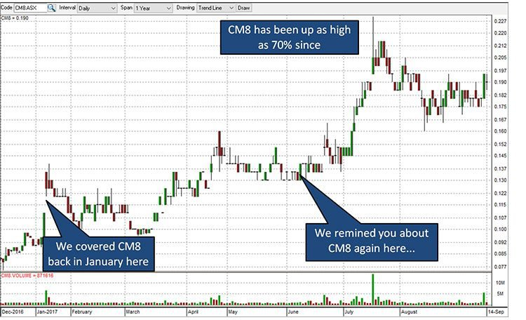 Crowd mobile share price