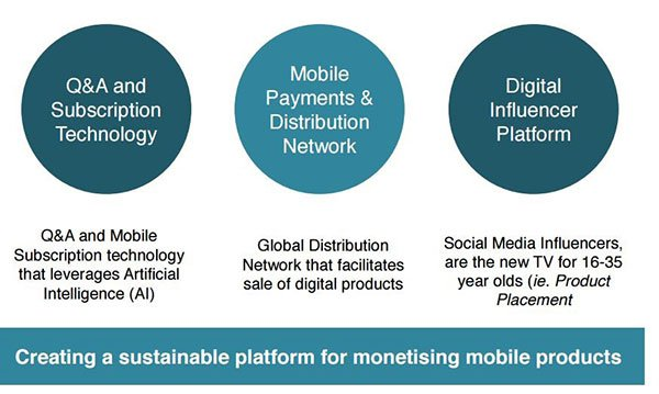 Sustainable platform for monetising mobile products