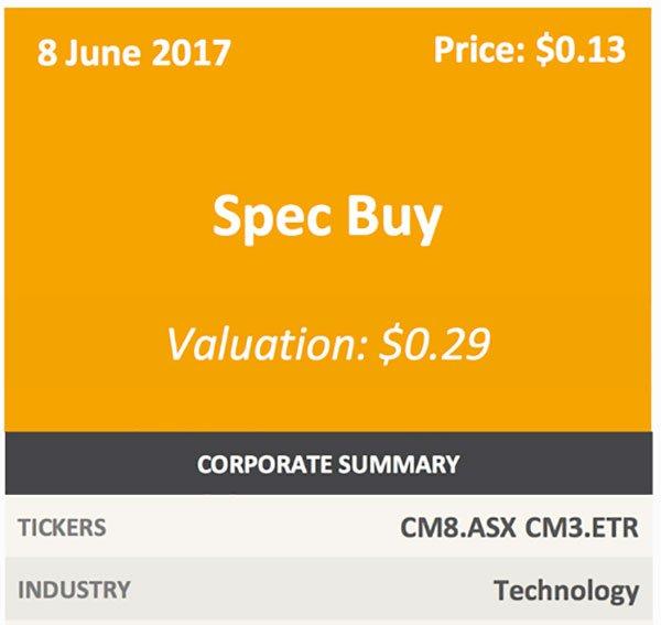 CM8 current stock price