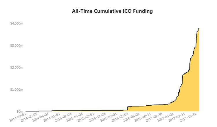initial coin offering all time funding