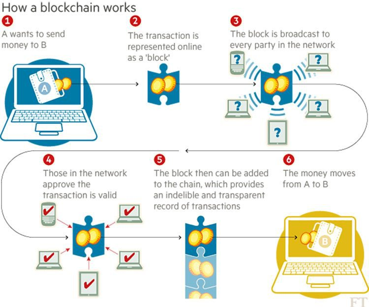 How blockchains work