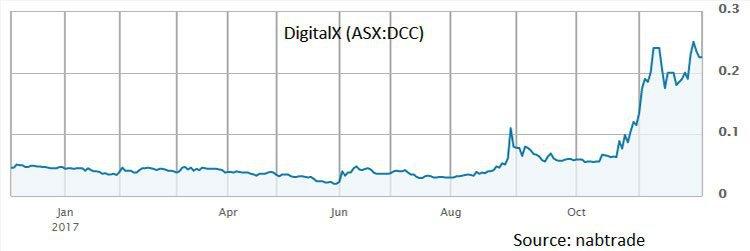 digital x share price