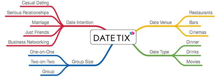 How to use online dating sites effectively