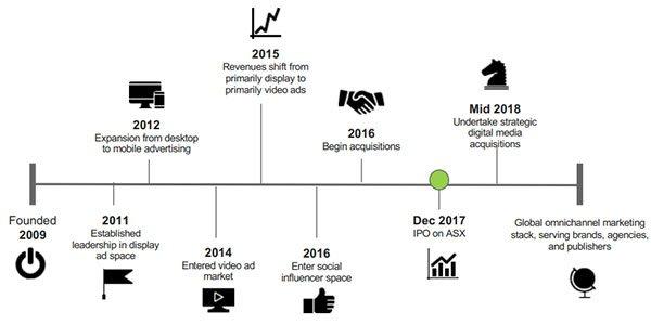 EN1-company-timeline.jpg