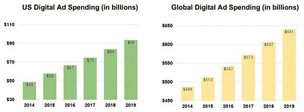 EN1-digital-ad-spending-US-v-Global.jpg
