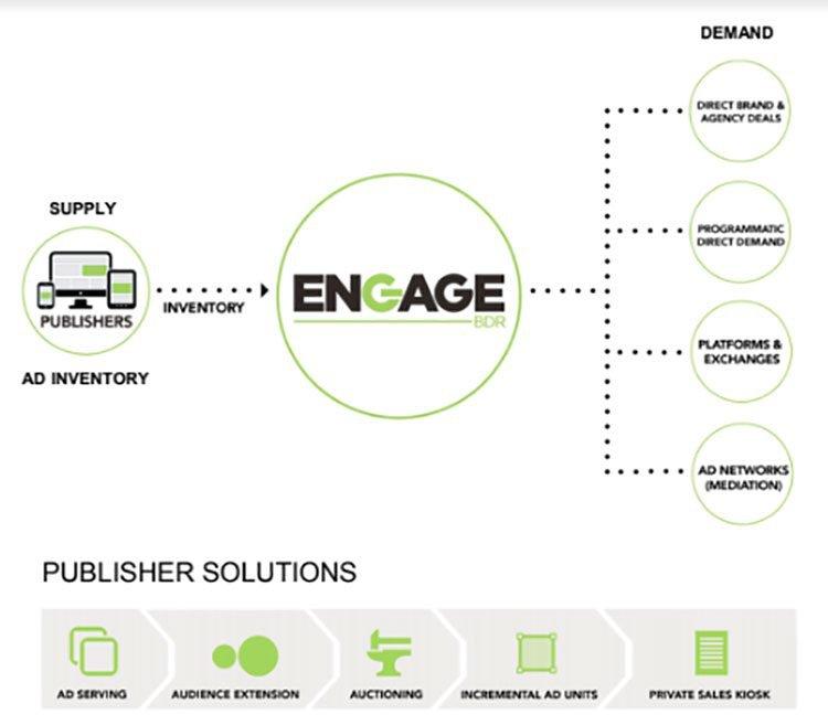 engage ecosystem