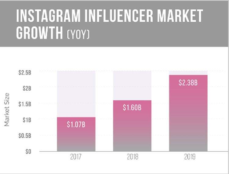 influencer market growth
