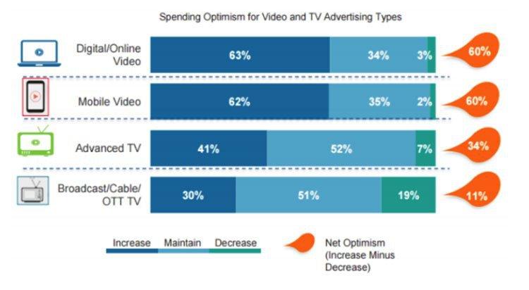 spending optimism by platform