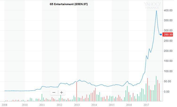 G5 entertainment share price