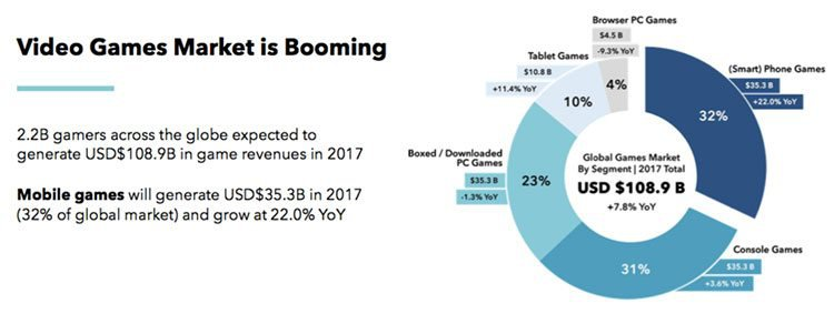 global video game market