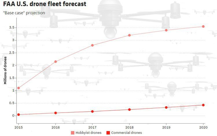 US drone fleet