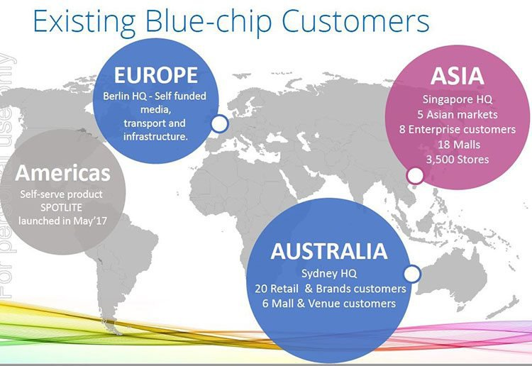 IVO current blue chip companies