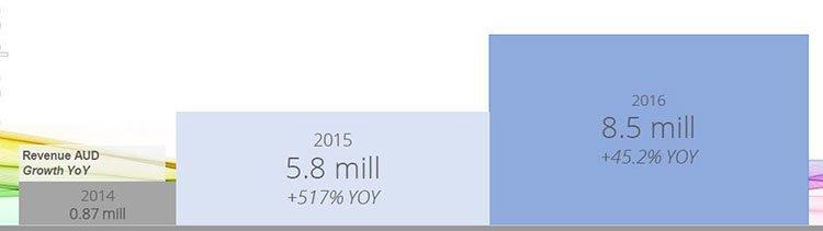 IVO revenue figures