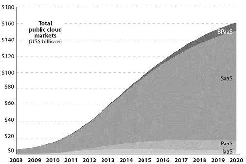 total public cloud markets