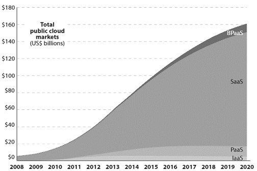 total public cloud markets