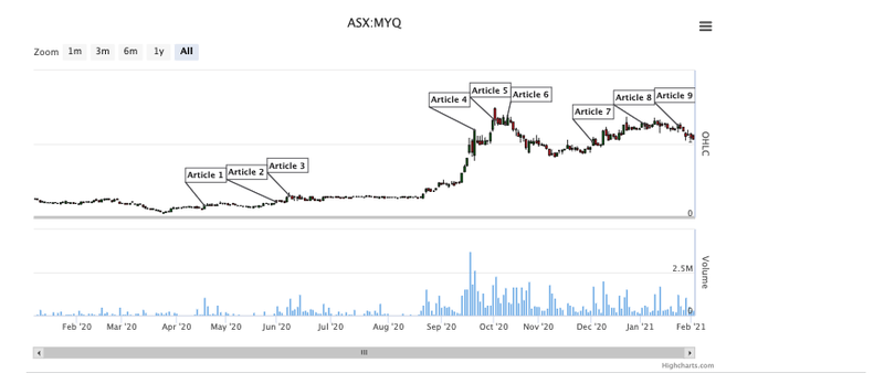 MYQ is up 830% since we first invested in May 2020.