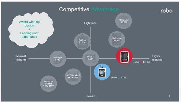 RBO competitive advantage image