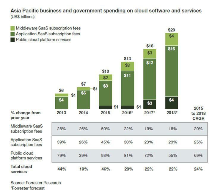 asia pacific cloud service spend