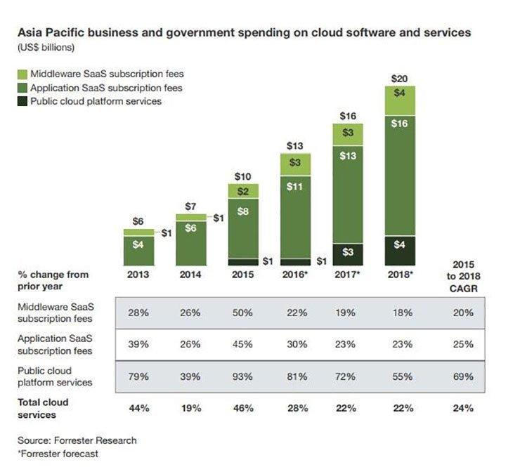 Asia cloud services