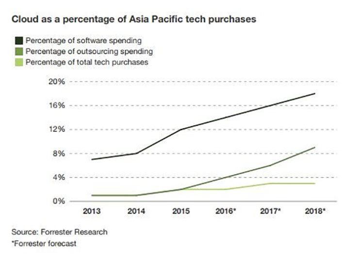 reffined asia pacific tech purchases