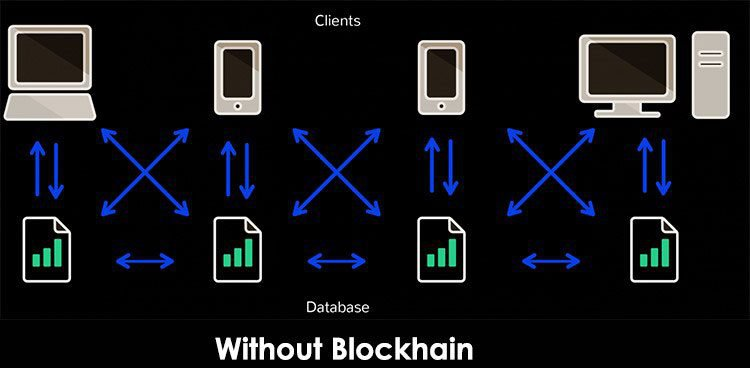 without blockchain