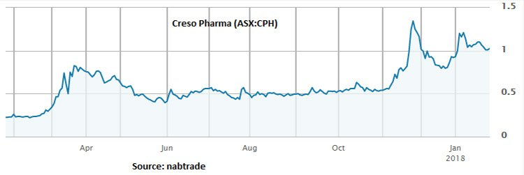 ROO-creso-pharma-share-price.jpg