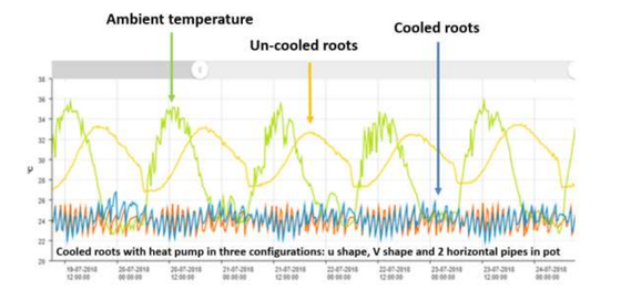 RZTO technology is achieving a 7+ degree difference between cooled and uncooled roots