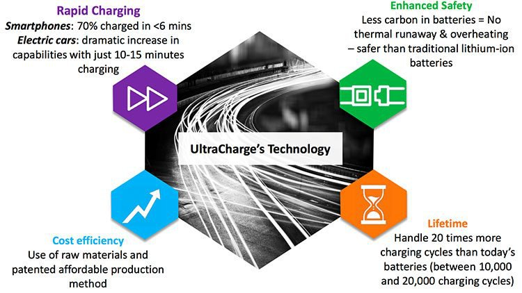 UltraCharge technology
