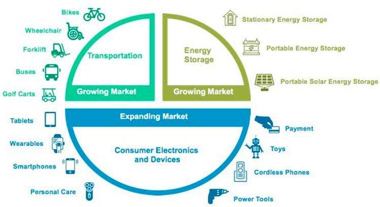 Lithium battery market
