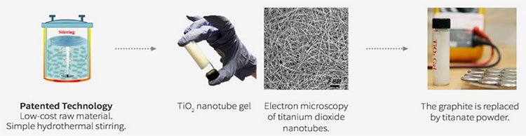 Rechargeable lithium-ion battery