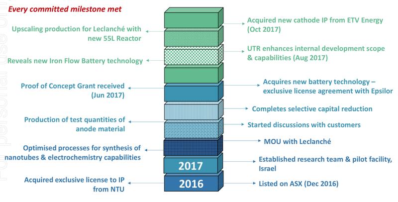 UTR company milestones.png