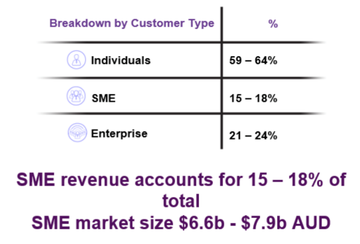 Revenue-Making Telecom Looks to Capture $7B SME Market