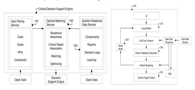 Whitehawk decision support system logic