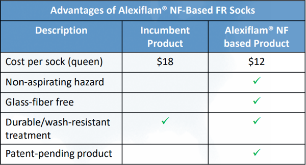 Alexium product will be low-cost and safer than incumbent products