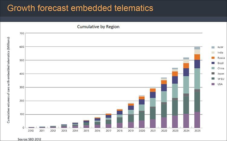 Forecast growth of connected cars