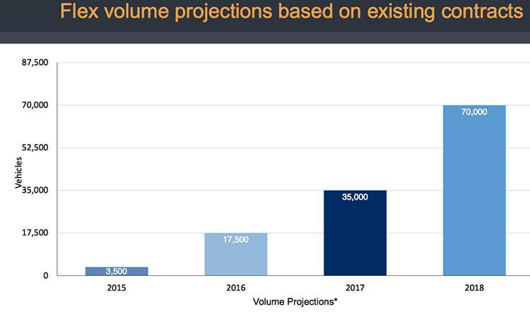 Connexion Media (ASX:CXZ)'s volume projections for Flex based on existing contracts