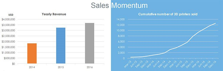 Sales momentum